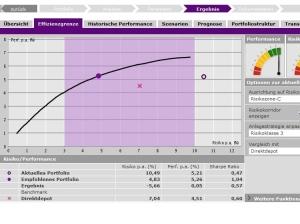 Dynamische Effizienzgrenze